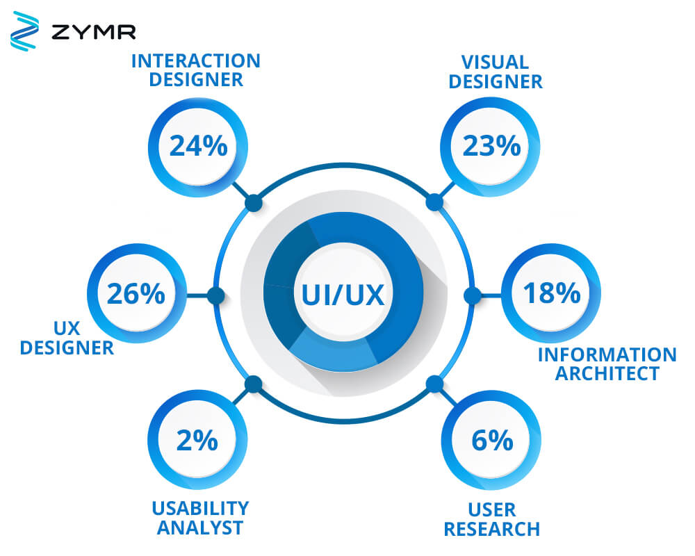 The differences between a UI and UX developer